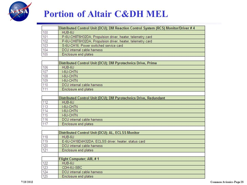 Portion of Altair C&DH MEL