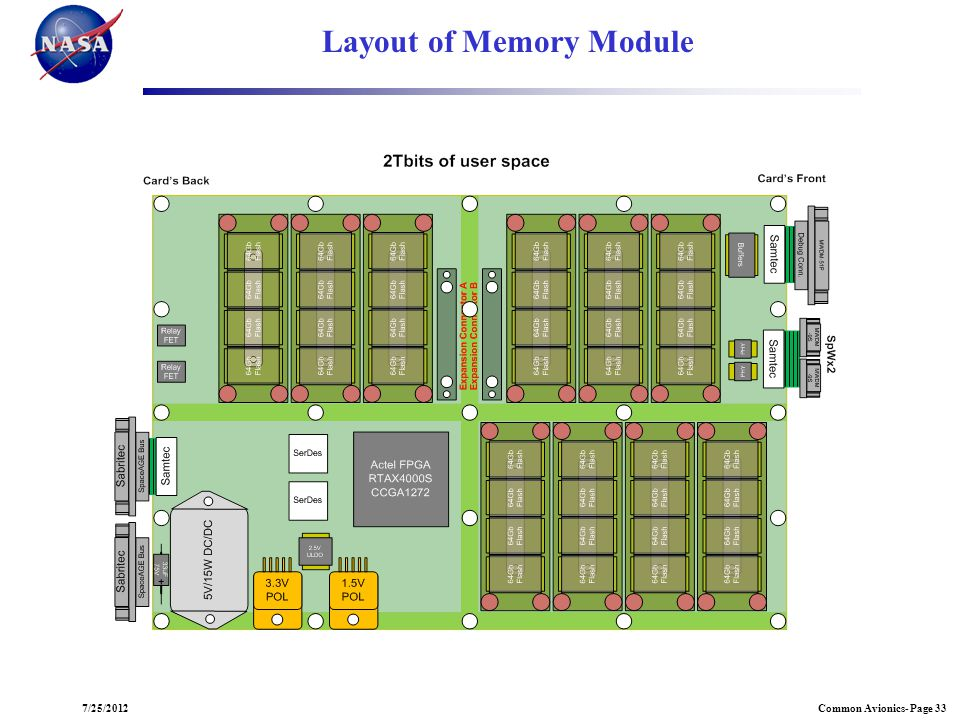Layout of Memory Module