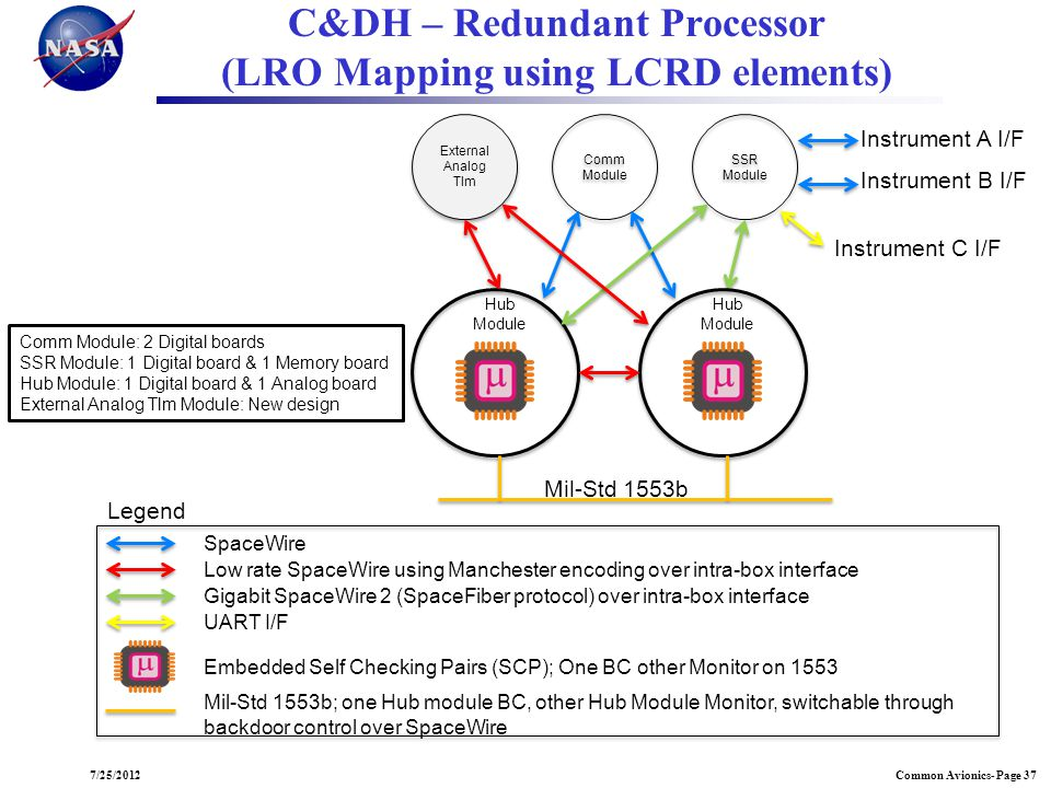 C&DH – Redundant Processor (LRO Mapping using LCRD elements)