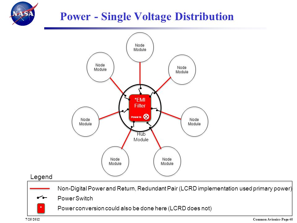 Power - Single Voltage Distribution