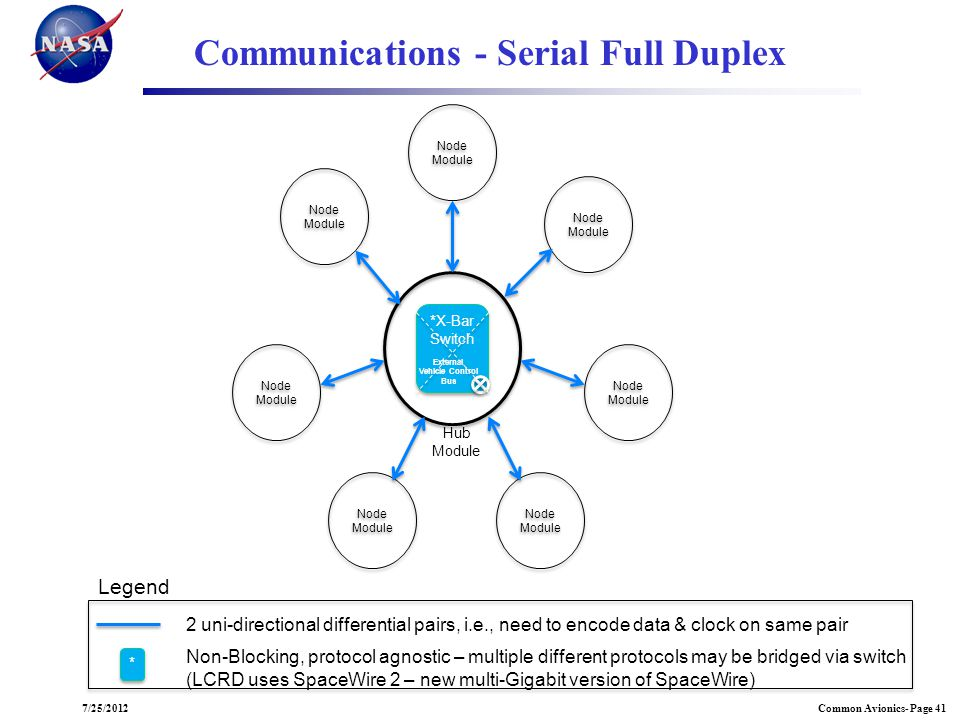 Communications - Serial Full Duplex
