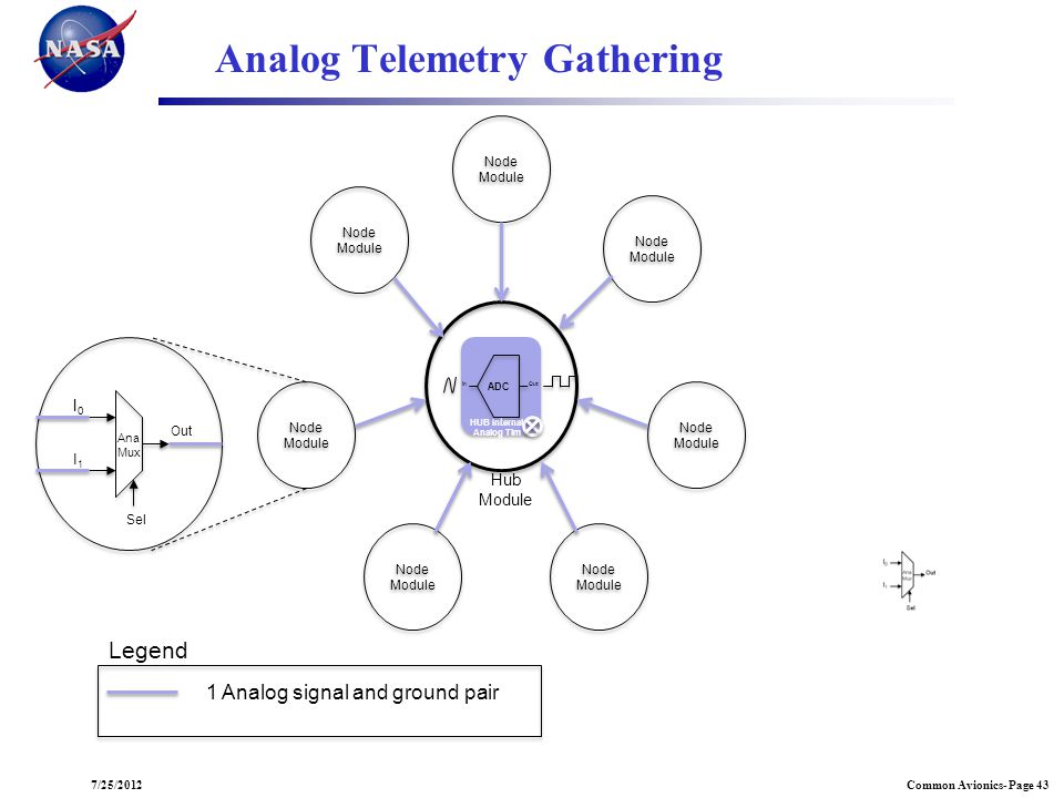 Analog Telemetry Gathering