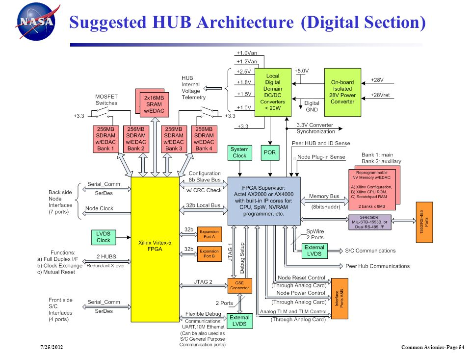 Suggested HUB Architecture (Digital Section)