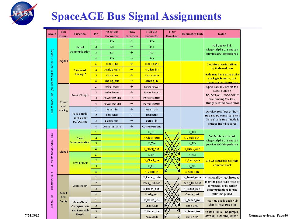 SpaceAGE Bus Signal Assignments