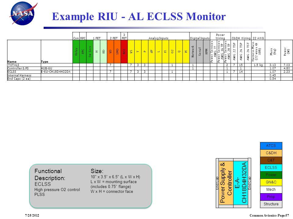 Example RIU - AL ECLSS Monitor