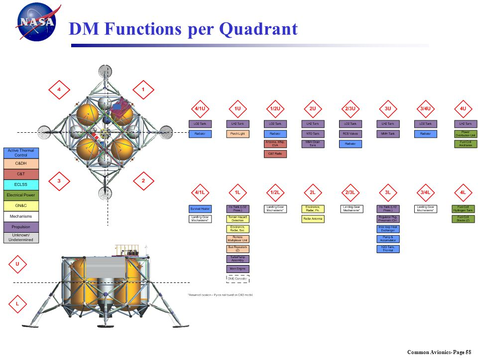 DM Functions per Quadrant