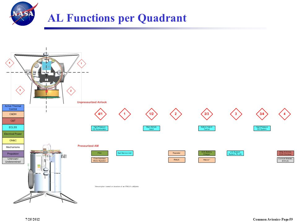 AL Functions per Quadrant