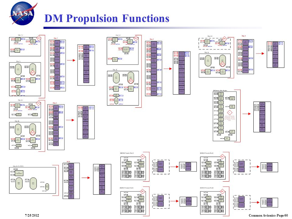 DM Propulsion Functions
