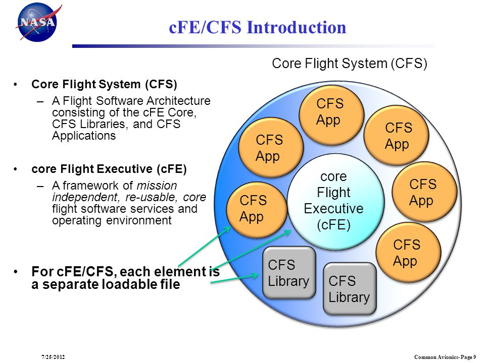 cFE/CFS Introduction Core Flight System (CFS)