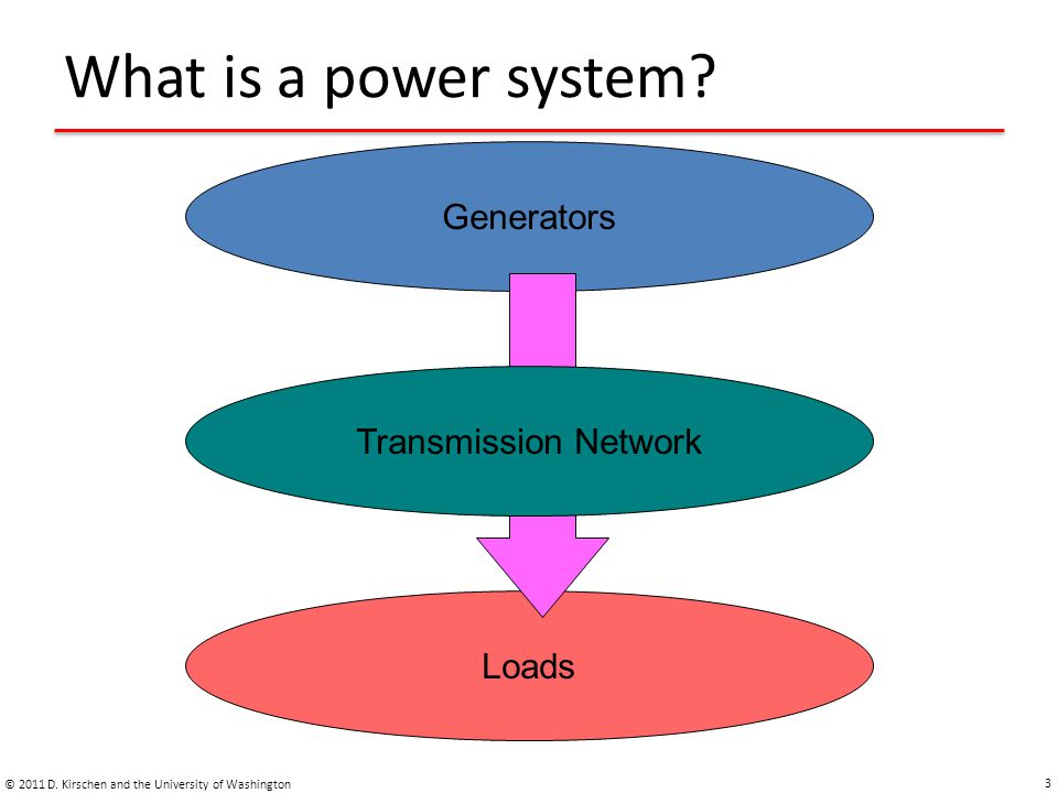 What is a power system Generators Transmission Network Power Loads