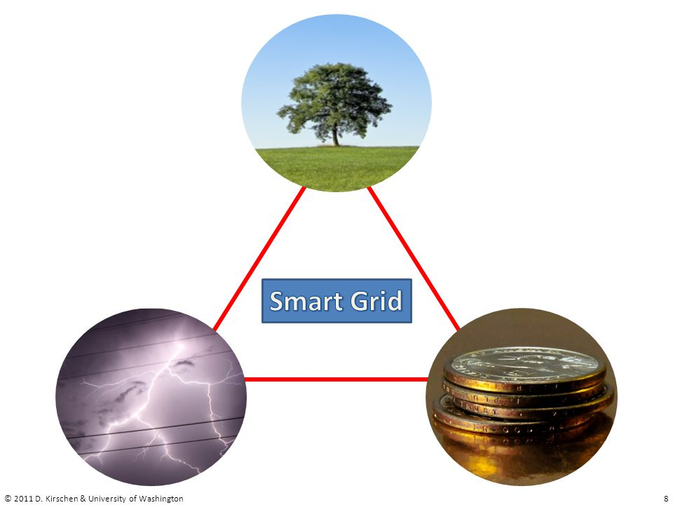 Smart Grid © 2011 D. Kirschen & University of Washington