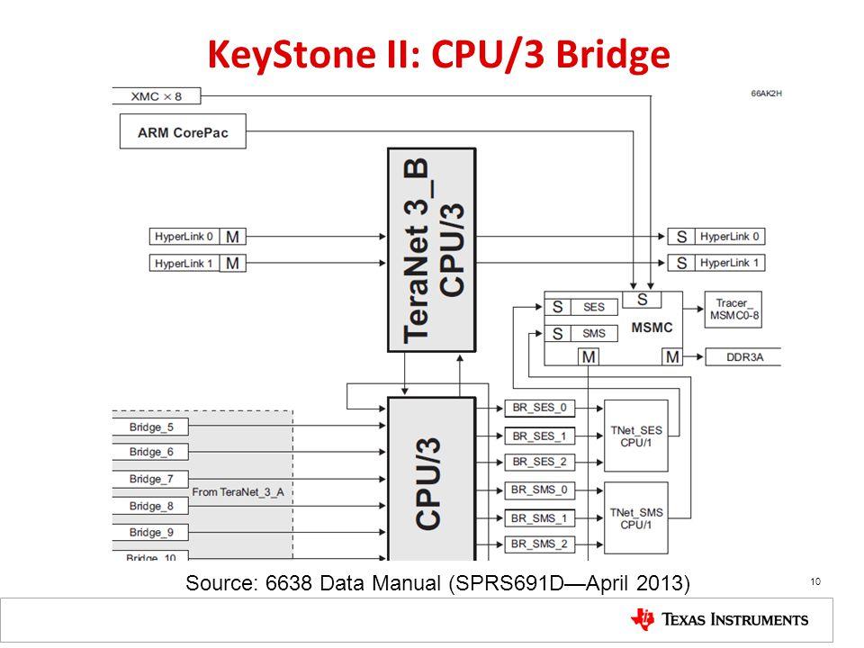 KeyStone II: CPU/3 Bridge