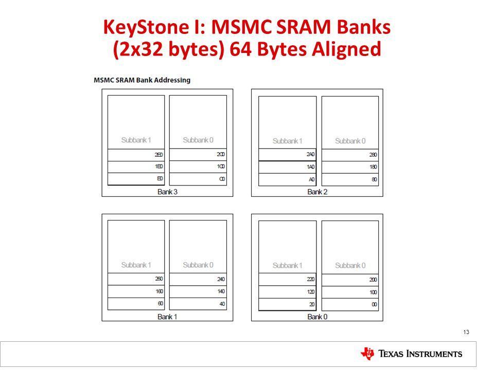 KeyStone I: MSMC SRAM Banks (2x32 bytes) 64 Bytes Aligned