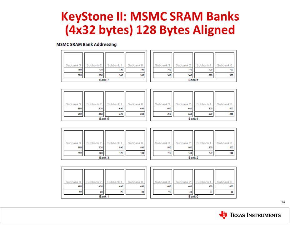 KeyStone II: MSMC SRAM Banks (4x32 bytes) 128 Bytes Aligned