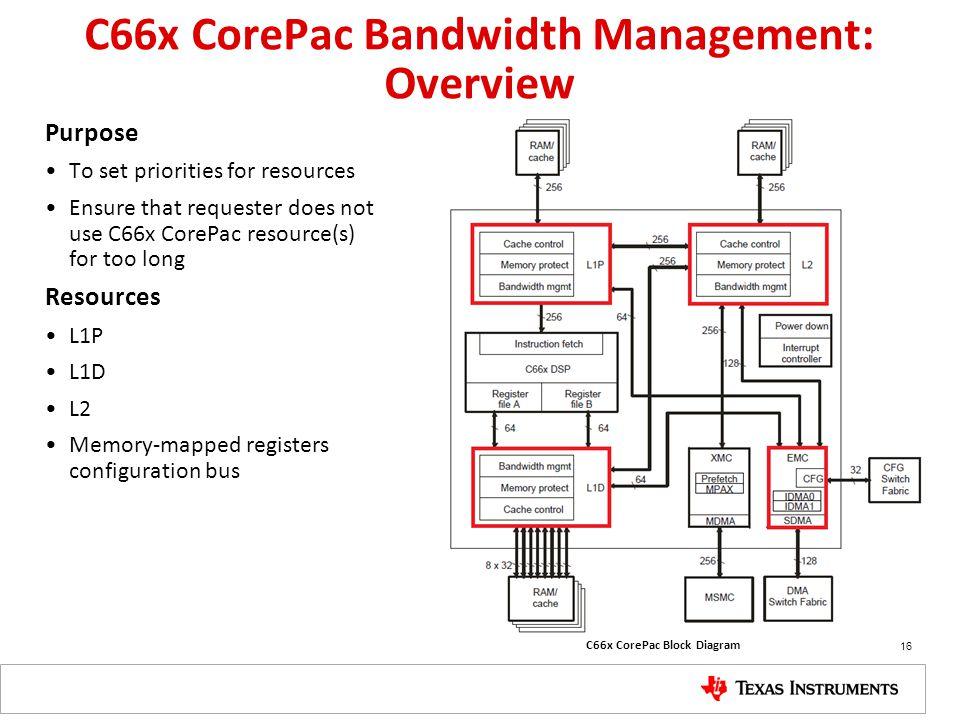 C66x CorePac Bandwidth Management: Overview