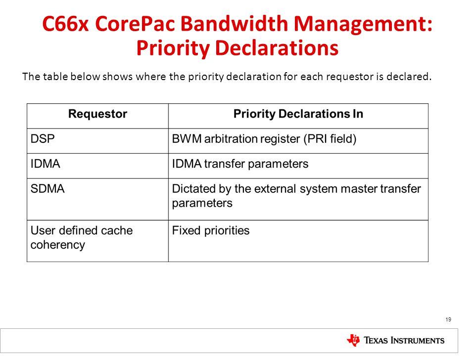 C66x CorePac Bandwidth Management: Priority Declarations