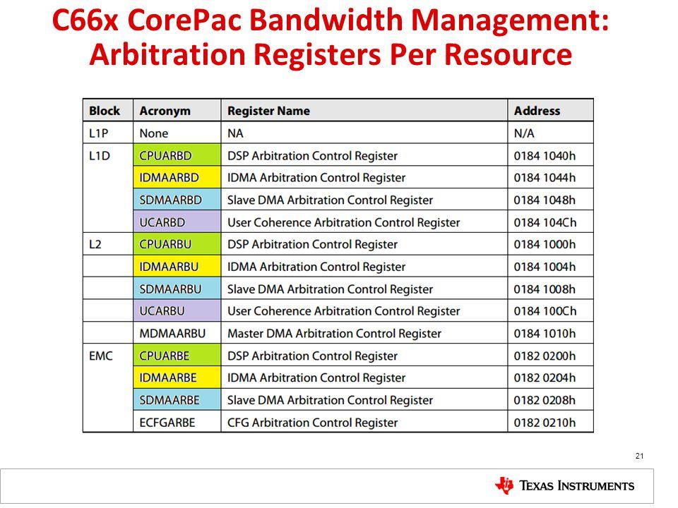 C66x CorePac Bandwidth Management: Arbitration Registers Per Resource