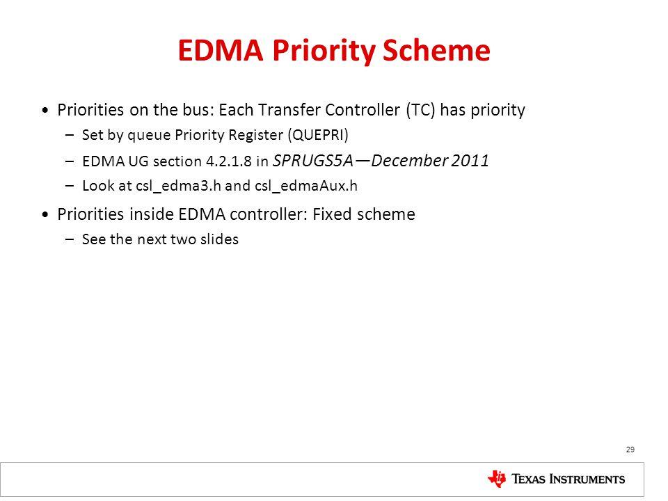 EDMA Priority Scheme Priorities on the bus: Each Transfer Controller (TC) has priority. Set by queue Priority Register (QUEPRI)