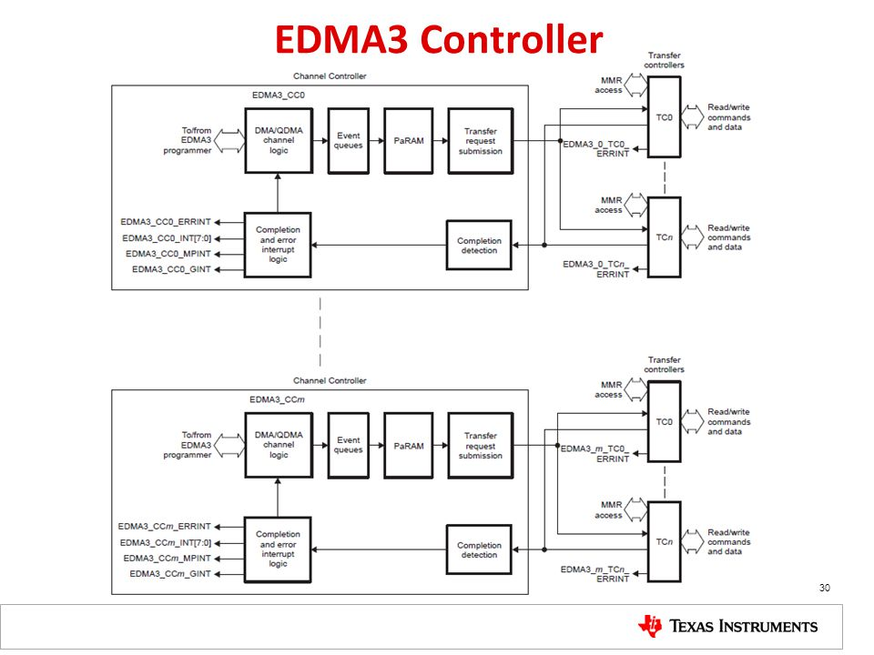 EDMA3 Controller