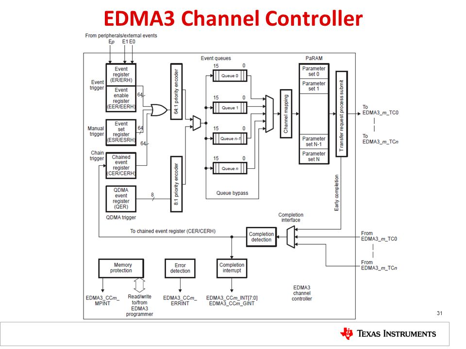 EDMA3 Channel Controller