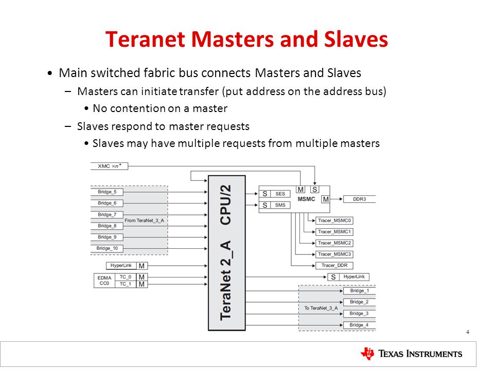 Teranet Masters and Slaves