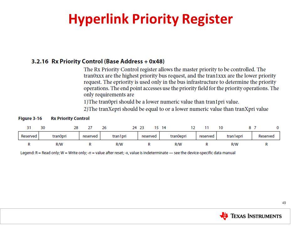 Hyperlink Priority Register