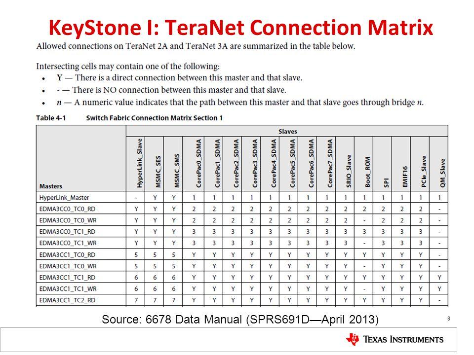 KeyStone I: TeraNet Connection Matrix