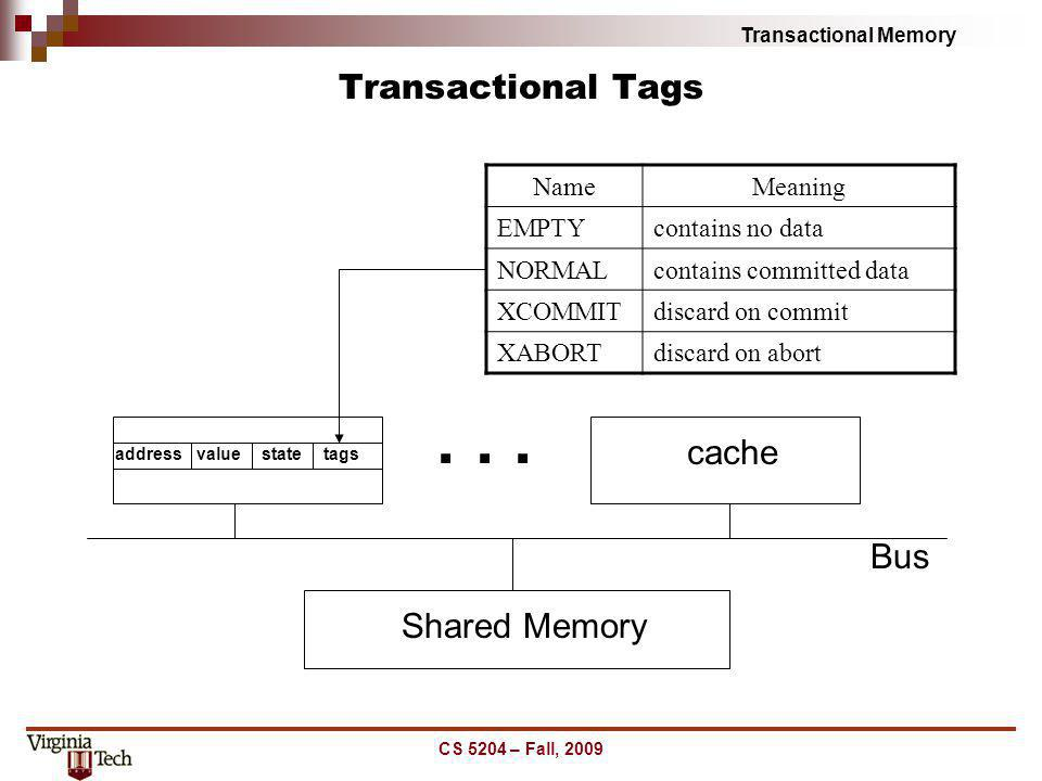 . . . Transactional Tags cache Bus Shared Memory Name Meaning EMPTY