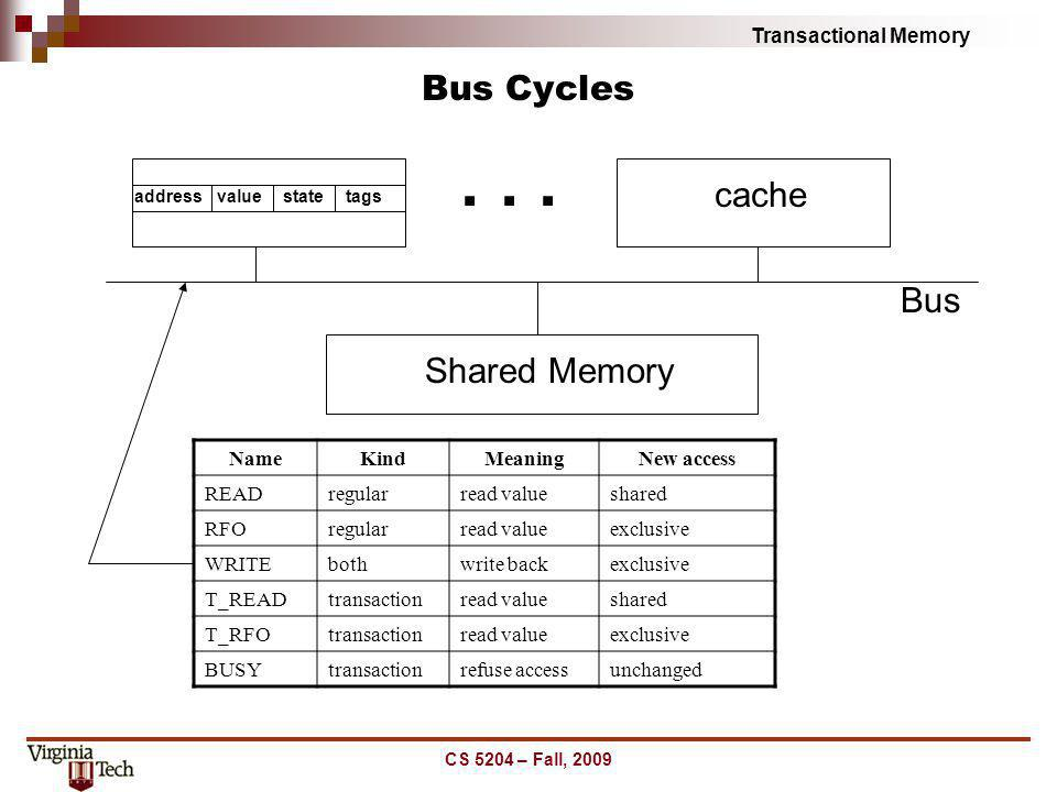 . . . Bus Cycles cache Bus Shared Memory Name Kind Meaning New access