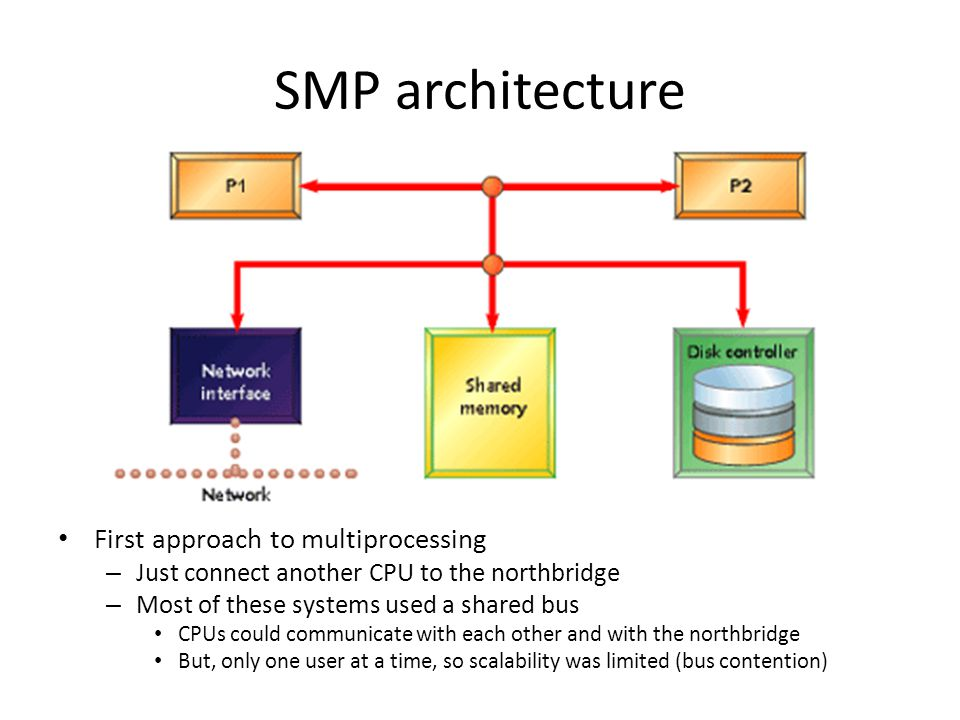 SMP architecture First approach to multiprocessing