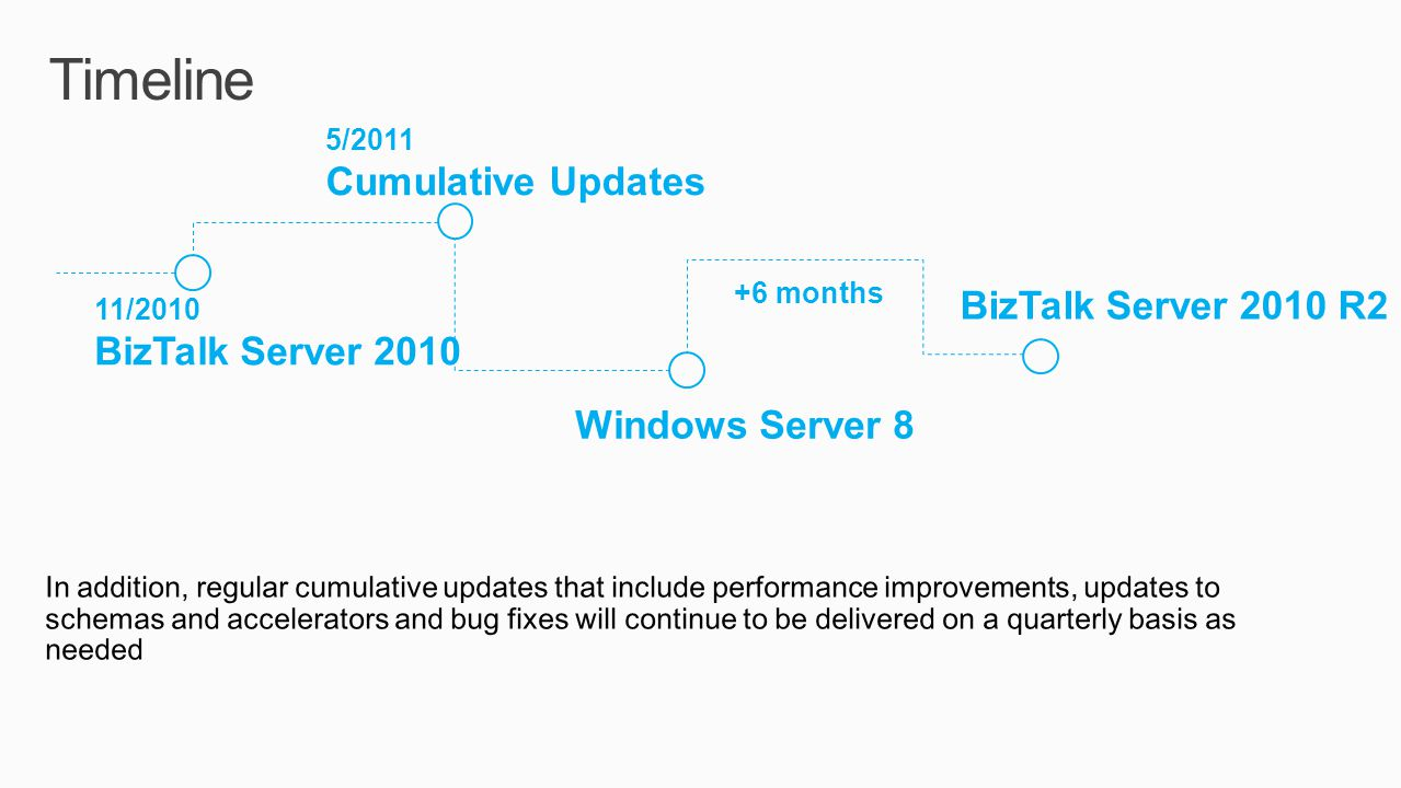 Timeline BizTalk Server 2010 R2 Windows Server 8