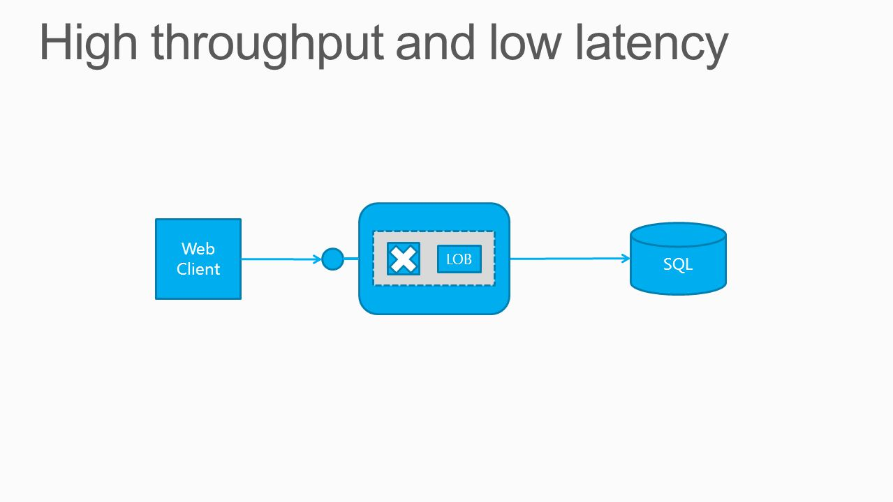 High throughput and low latency