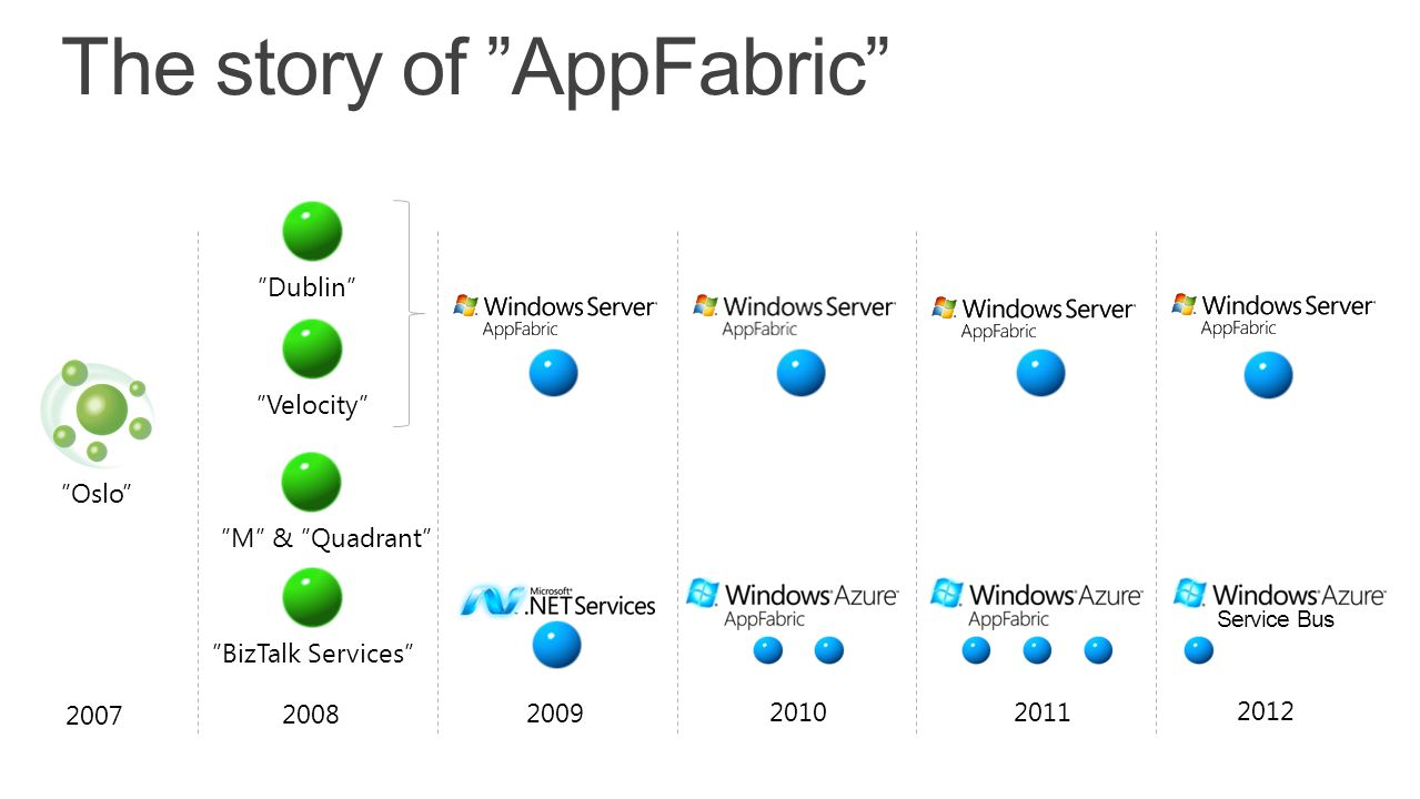 The story of AppFabric
