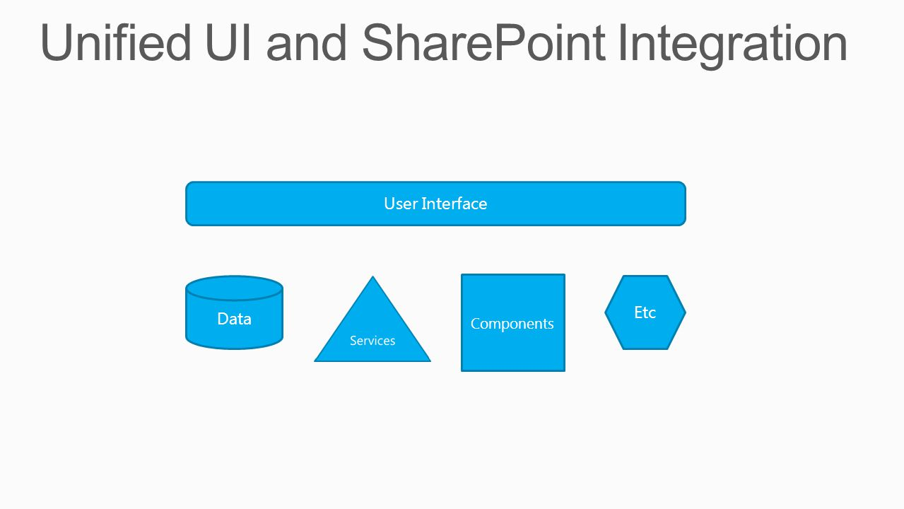 Unified UI and SharePoint Integration