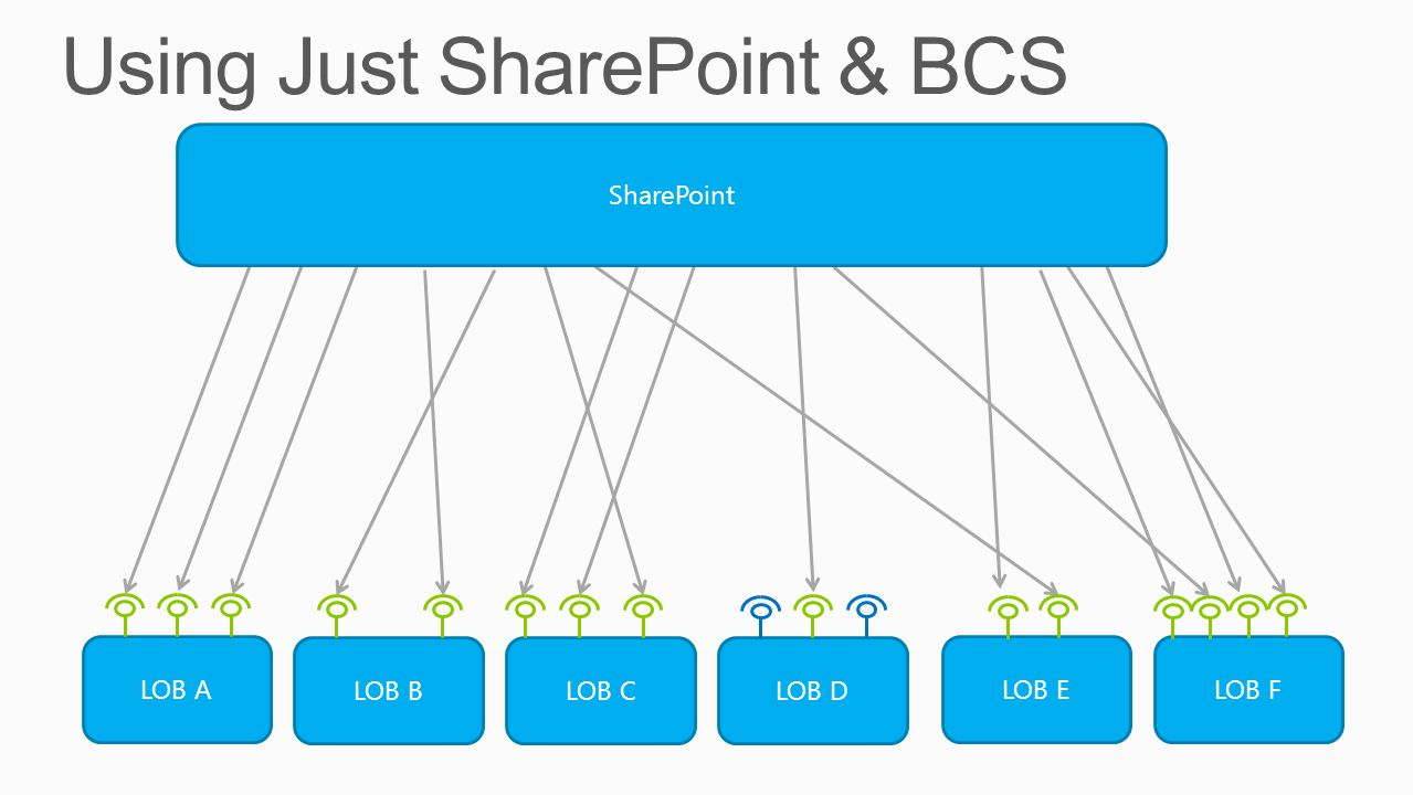 Using Just SharePoint & BCS