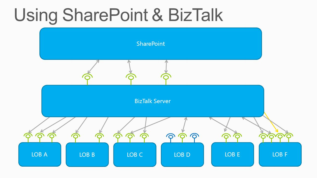 Using SharePoint & BizTalk
