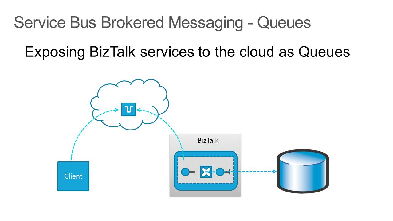 Service Bus Brokered Messaging - Queues