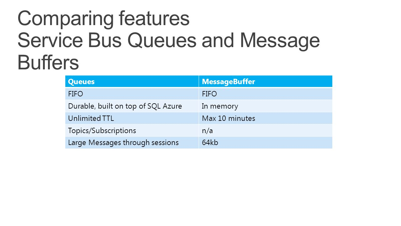 Comparing features Service Bus Queues and Message Buffers