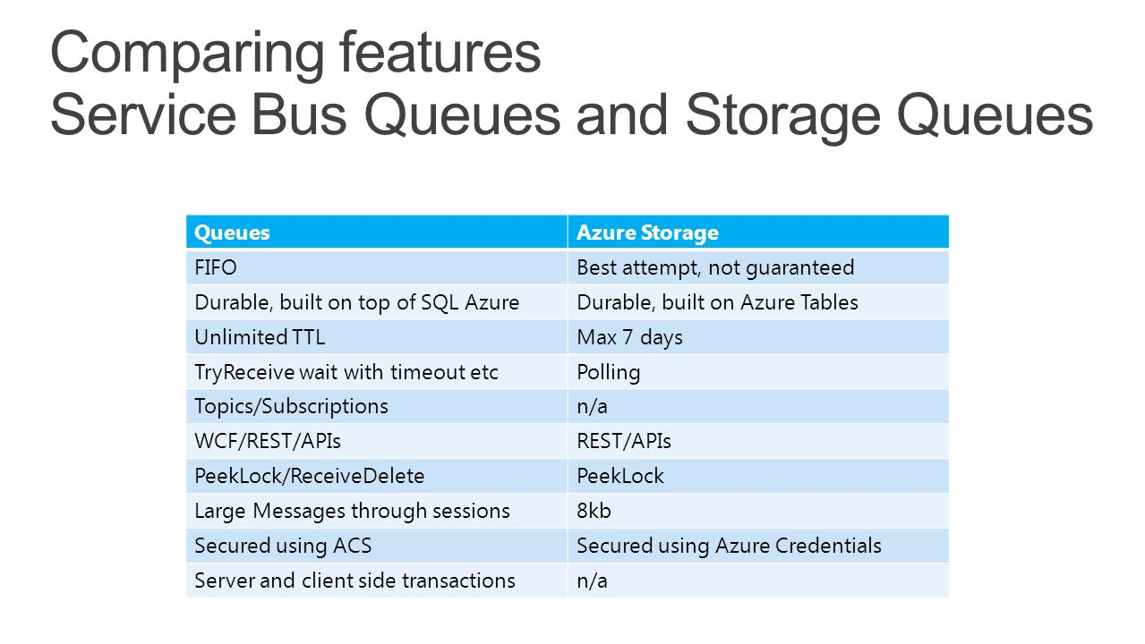 Comparing features Service Bus Queues and Storage Queues