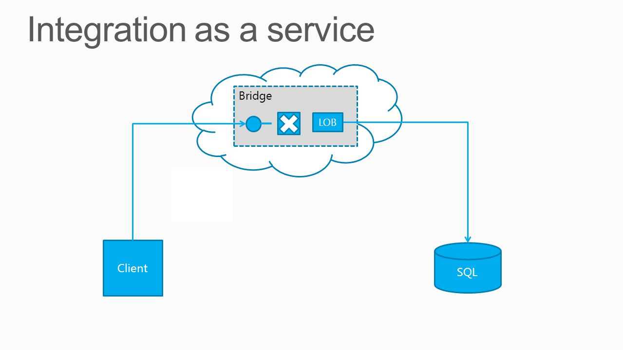 Integration as a service