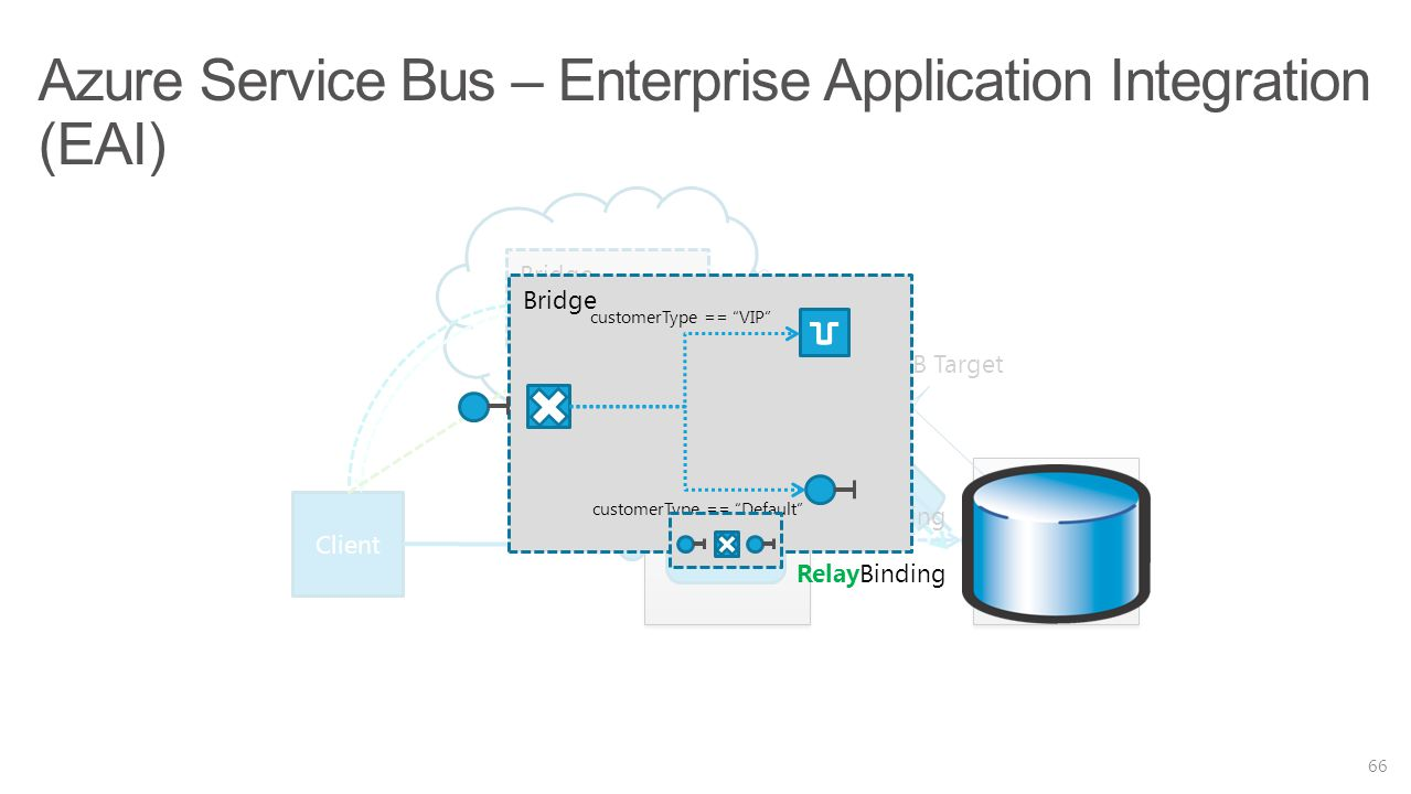 Azure Service Bus – Enterprise Application Integration (EAI)