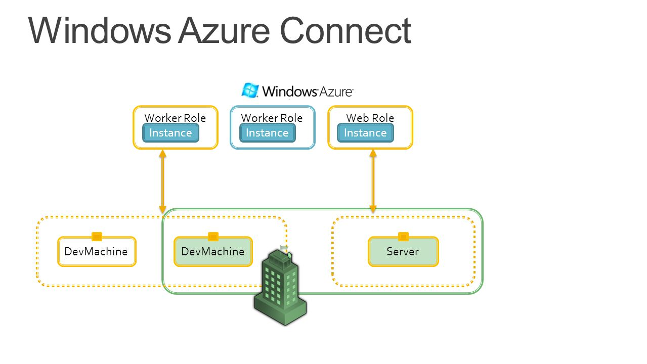 Windows Azure Connect Worker Role Worker Role Web Role Instance