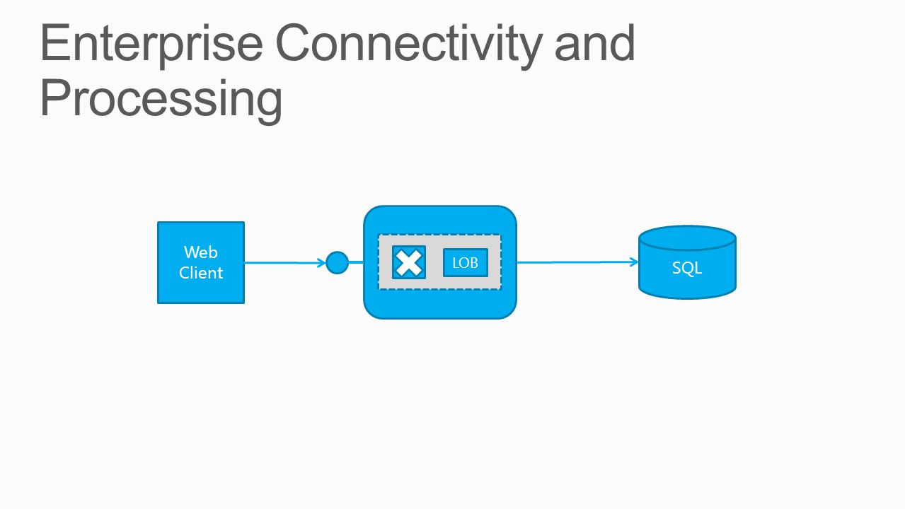 Enterprise Connectivity and Processing