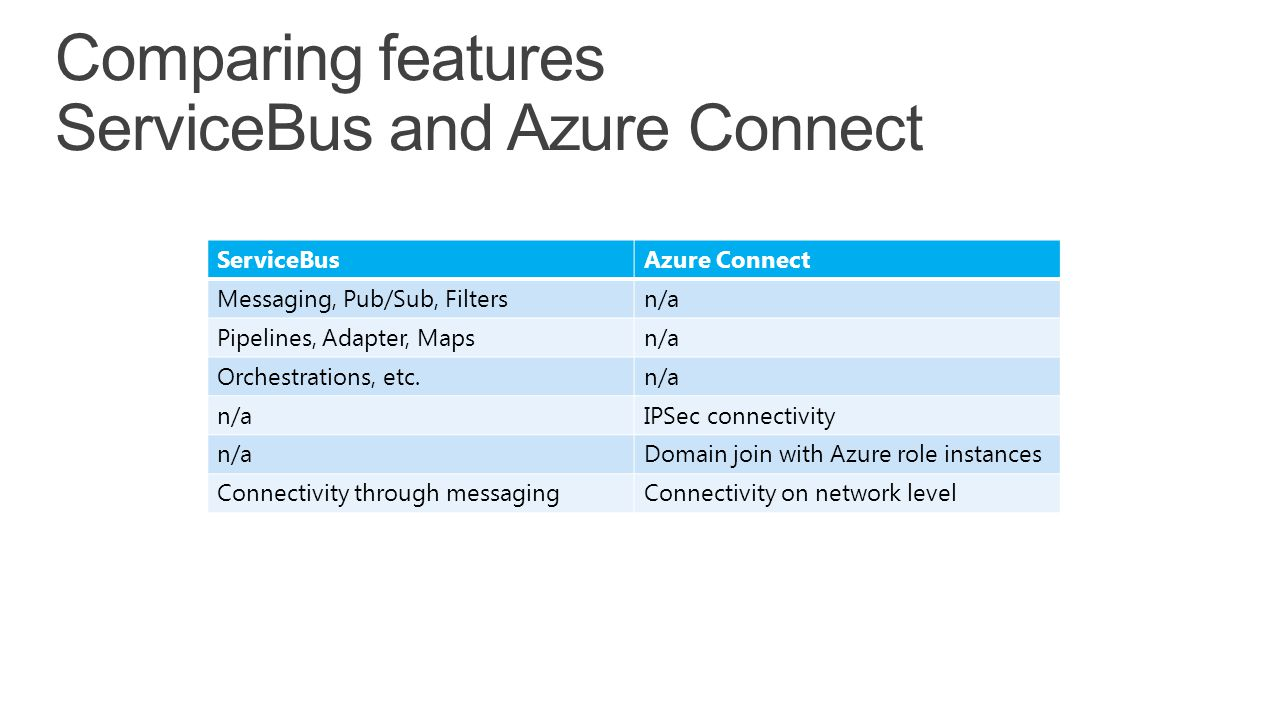 Comparing features ServiceBus and Azure Connect