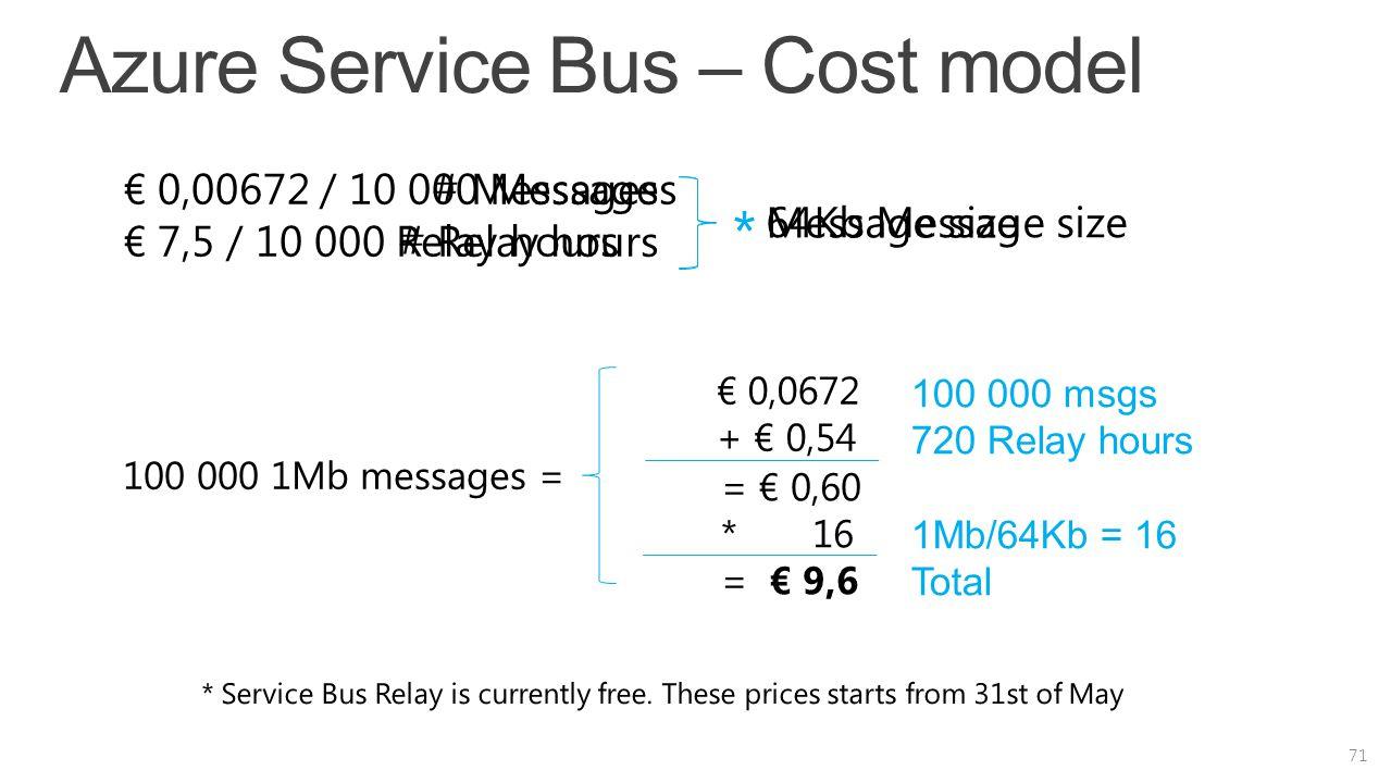 Azure Service Bus – Cost model