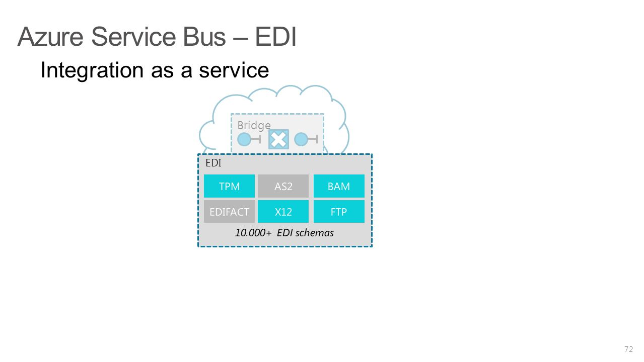 Azure Service Bus – EDI Integration as a service Bridge EDI TPM AS2