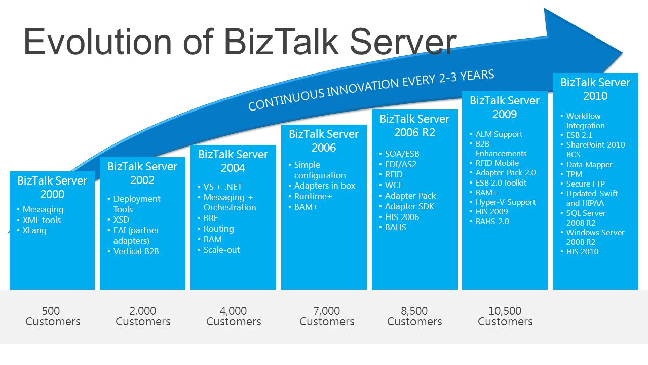 Evolution of BizTalk Server