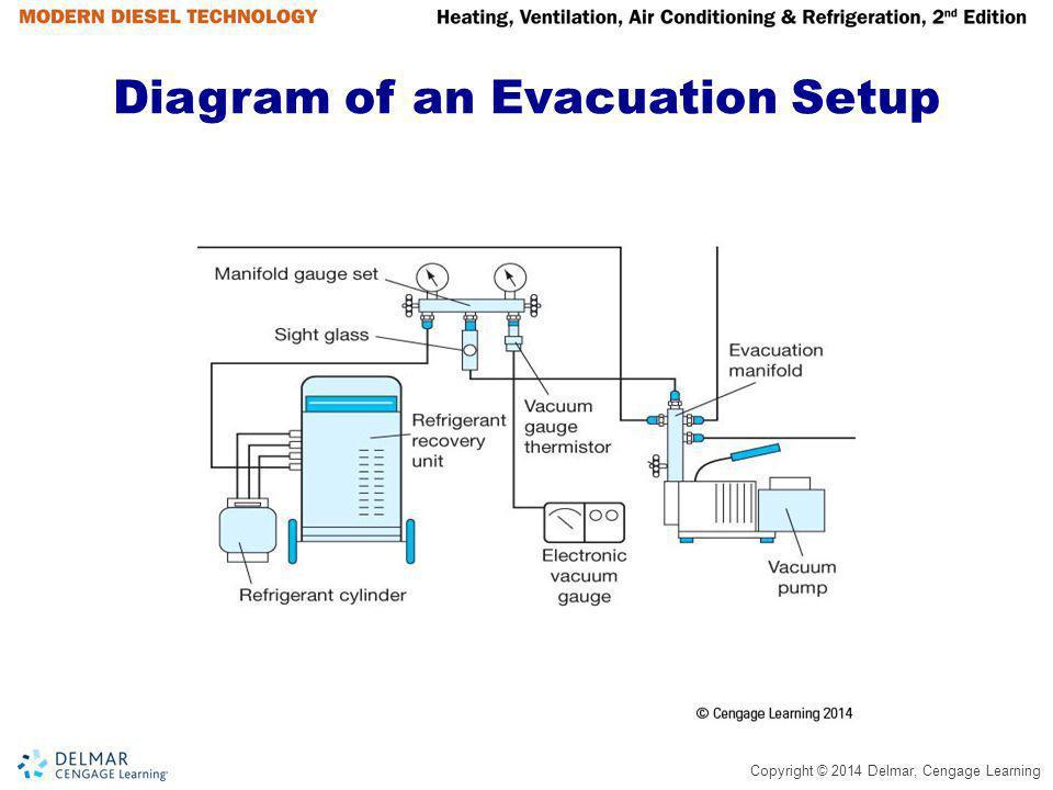 Diagram of an Evacuation Setup
