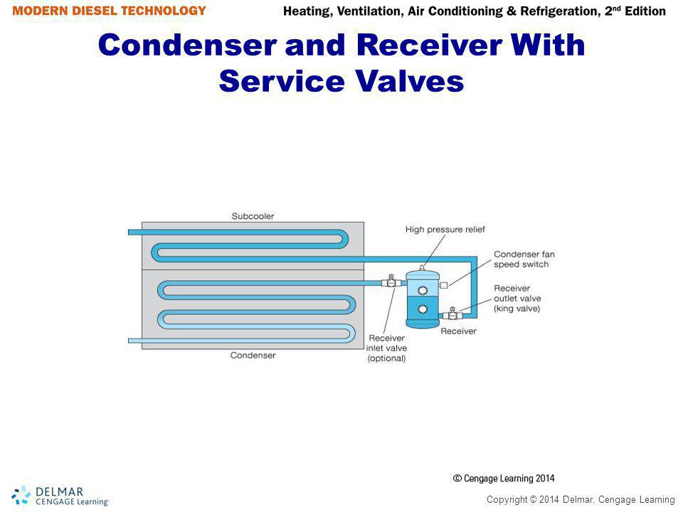 Condenser and Receiver With Service Valves