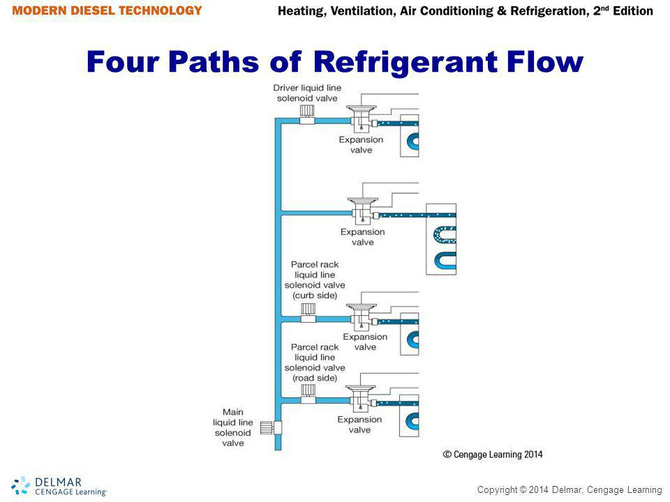 Four Paths of Refrigerant Flow